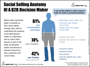Social-Selling-Anatomy-Of-A-B2B-Decision-Maker